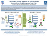Coordinated Disaster Response for Offsite Facilities Using a Customized Emergency Action Plan